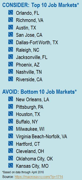 job trends by metro market