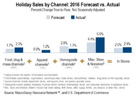 Holiday Channels 2016 Forecast vs Actual