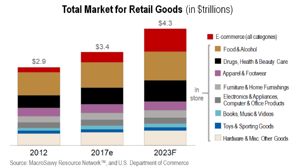 Total Market For Retail Goods by MacroSavvy