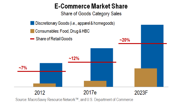 Ecommerce Market Share by MacroSavvy