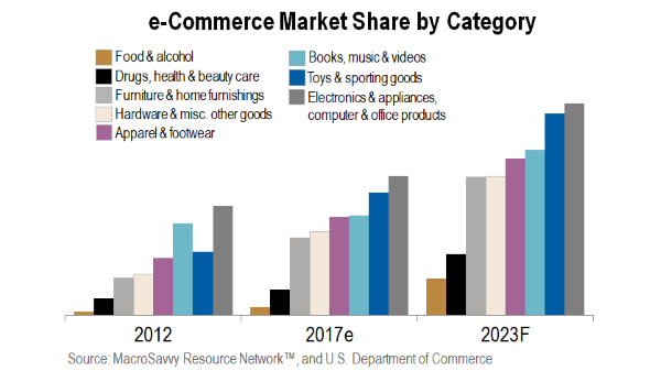 Ecommerce Market Share By Category by MacroSavvy
