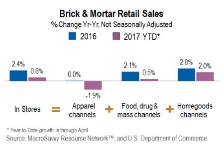 Brick & Mortar Retail Sales-MacroSavvy