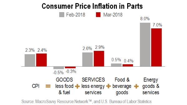 Consumer Price Trends - MacroSavvy
