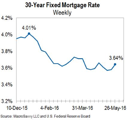 Interest Rates - Weekly 30-year mortgage rate - MacroSavvy