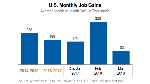 Job trends