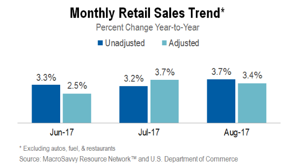 Monthly retail sales trends and insights