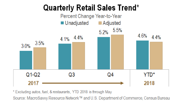 Retail Sales Quarterly Trend